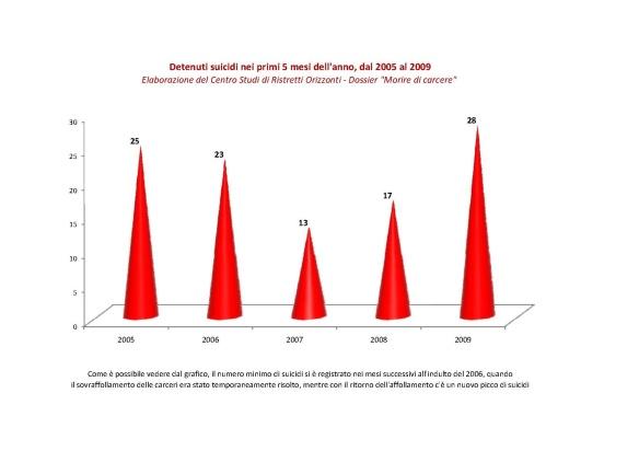 suicidi-confronto-2005-2009